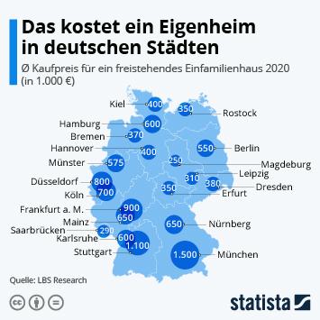 Infografik: Das kostet ein Eigenheim in deutschen Städten | Statista