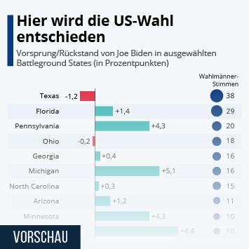 Infografik - Hier wird die US-Wahl entschieden