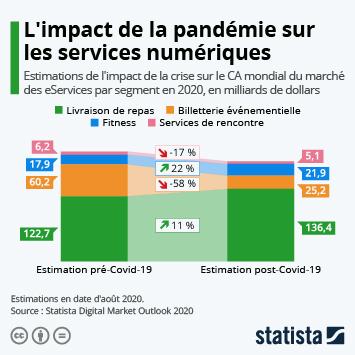 Infographie: Comment la pandémie a impacté les services numériques | Statista