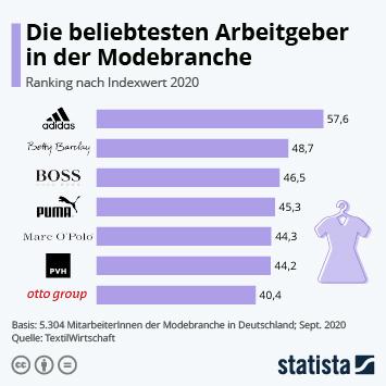 Infografik: Die beliebtesten Arbeitgeber in der Modebranche | Statista