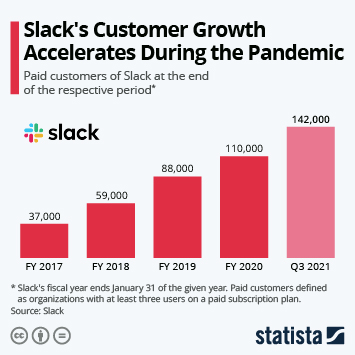 Infographic: Slack's Customer Growth Accelerates During the Pandemic   Statista