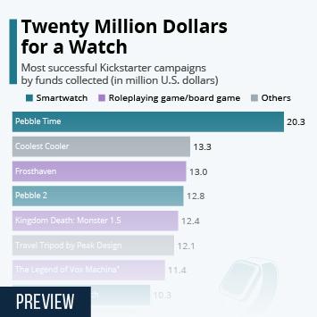 Link to Kickstarter Infographic - Twenty Million Dollars for a Watch Infographic