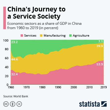 China's Journey to a Service Society