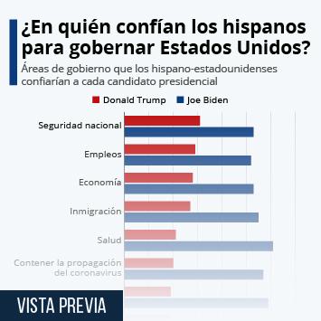 Infografía: ¿En quién confían los hispanos para gobernar Estados Unidos? | Statista
