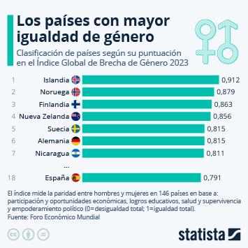 ¿Cuáles son los países más avanzados en igualdad de género?