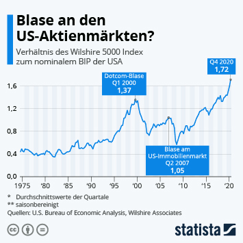 Infografik: Blase an den US-Aktienmärkten? | Statista