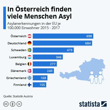 Infografik: In Österreich finden viele Menschen Asyl | Statista