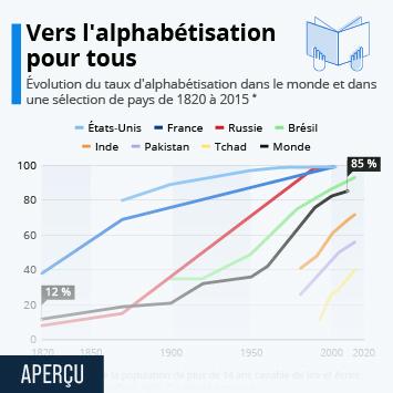 Infographie: Vers l'alphabétisation pour tous | Statista