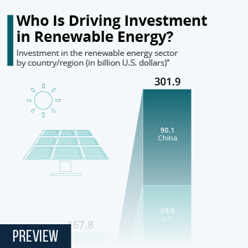 Infographic: Who Is Driving Investment in Renewable Energy? | Statista