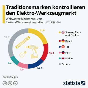 Link zu Werkzeugmaschinen Infografik - Traditionsmarken kontrollieren den Elektro-Werkzeugmarkt Infografik