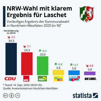 Link zu NRW-Wahl mit klarem Ergebnis für Laschet Infografik