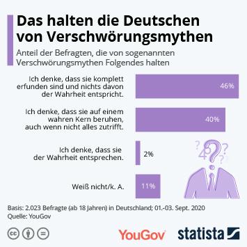 Infografik: Das halten die Deutschen von Verschwörungsmythen | Statista