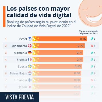¿Qué países cuentan con la mejor calidad de vida digital?