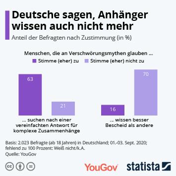 Link zu Deutsche sagen, Anhänger wissen auch nicht mehr Infografik