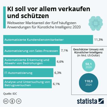Infografik: KI soll vor allem verkaufen und schützen | Statista