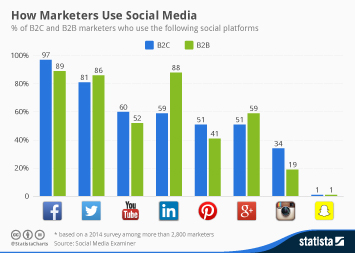 Infographic: How Marketers Use Social Media   Statista