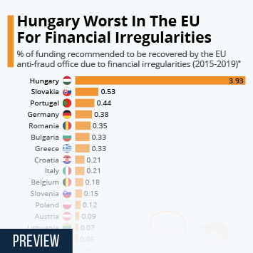 Infographic: Hungary Worst In The EU For Financial Irregularities | Statista