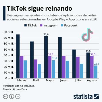 TikTok sigue reinando