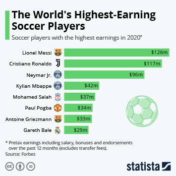 Infographic: The World's Highest-Earning Soccer Players | Statista