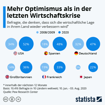 Infografik - Mehr Optimismus als in der letzten Wirtschaftskrise