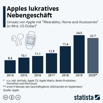 Link zu Apples lukratives Nebengeschäft Infografik
