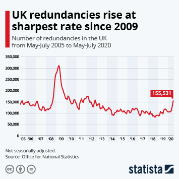 Infographic: UK redundancies rise at sharpest rate since 2009 | Statista