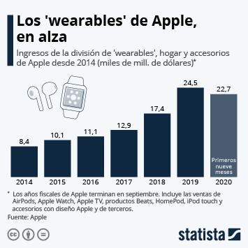Infografía: El éxito del negocio de los 'wearables' de Apple | Statista