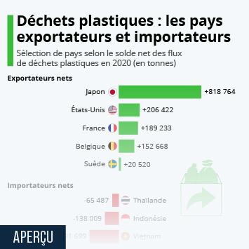 Déchets plastiques : qui sont les pays exportateurs et importateurs ?