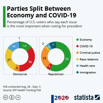 Infographic: Parties Split Between Economy and COVID-19 | Statista