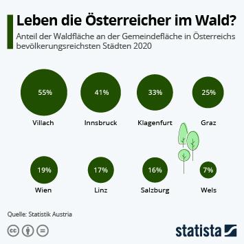 Bevölkerung in Österreich Infografik - Leben die Österreicher im Wald?