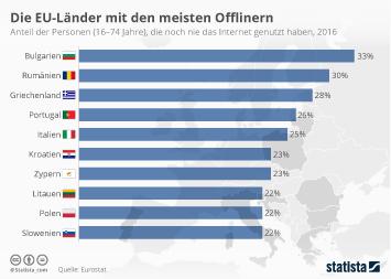 Infografik - Die EU-Länder mit den meisten Offlinern