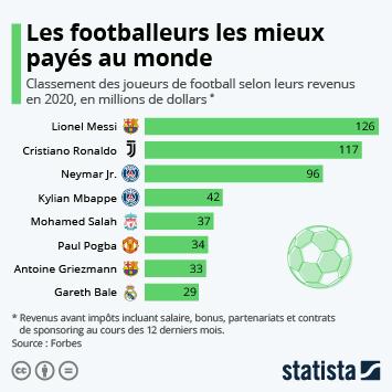Infographie - Les joueurs de football les mieux payés au monde