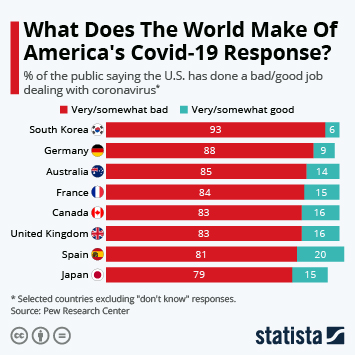 Infographic: What Does The World Make Of America's Covid-19 Response? | Statista