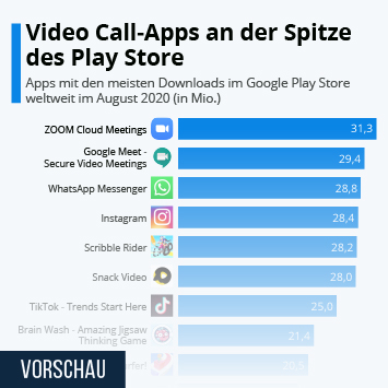 Infografik: Video Call-Apps an der Spitze des Play Store | Statista