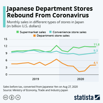 Link to Food retail in Japan Infographic - Japanese Department Stores Rebound From Coronavirus Infographic