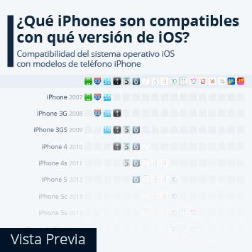 Infografía: ¿Qué modelos de iPhone son compatibles con iOS 15? | Statista