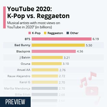 Infographic: YouTube Battle: K-Pop vs. Reggaeton | Statista