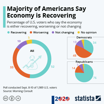 Majority of Americans Say Economy is Recovering