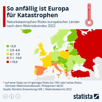 Infografik: Niederlande besonders vom Klimawandel gefährdet | Statista
