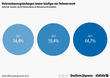 Infografik: Unternehmensgründungen immer häufiger nur Nebenerwerb | Statista