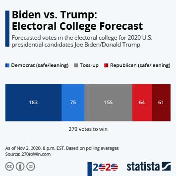 Infographic: Biden vs. Trump: Who Will Take the Electoral College? | Statista