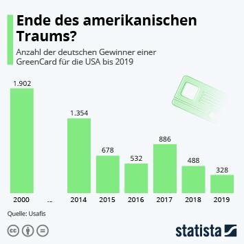 Infografik: Ende des amerikanischen Traums?   Statista