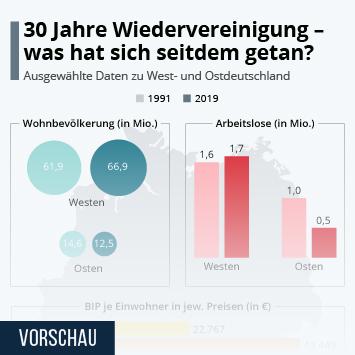 Infografik: 30 Jahre deutsche Wiedervereinigung   Statista