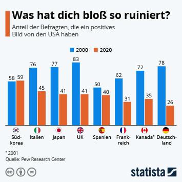 Infografik: Was hat dich bloß so ruiniert? | Statista
