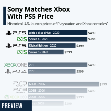 Infographic: Sony Matches Xbox With PS5 Price | Statista