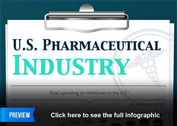 Infographic: The U.S. Pharmaceutical Industry | Statista