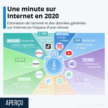 Infographie: Une minute sur Internet en 2020 | Statista