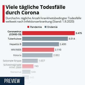 Infografik: Viele tägliche Todesfälle durch Corona | Statista