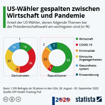 Infografik - US-Wähler gespalten zwischen Wirtschaft und Pandemie