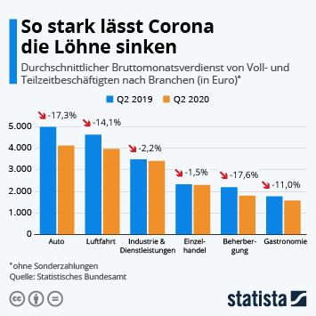 Link zu So stark lässt Corona die Löhne sinken Infografik